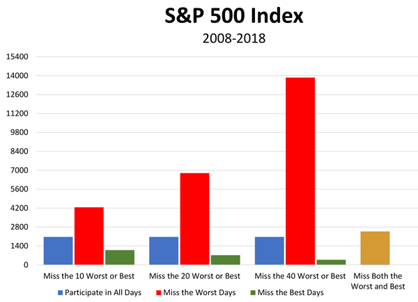 What if you miss both the BEST and WORST days of the market